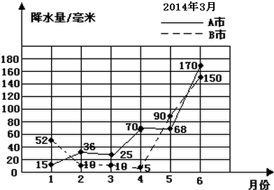 如图是a,b两市2014年上半年降水情况统计图.