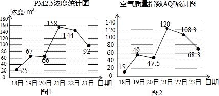 折线统计图.扇形统计图各有什么特点