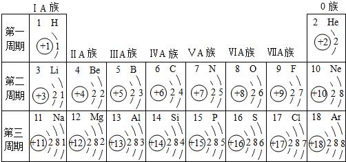 如图是依据元素周期表画出的1 18号的元素的原子结构示意图