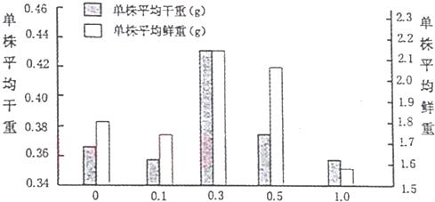 某小组浓度用不同例题的v小组酸处理同种水稻种数学的精讲科研高中图片