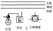用笔画线代替导线,将图中的灯泡和三线插座正确连入家庭电路中