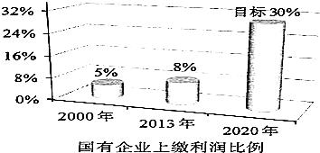 国有企业提高利润比例逐年上缴(如图所示),这将平度有所高中几图片