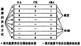 休眠的原理_(二)为什么学习等待队列   在讲解等待队列的作用之前先来看一下内核的休眠机制:   正在运行的进程让出cpu,休眠的进程会被内核搁置在一边,只