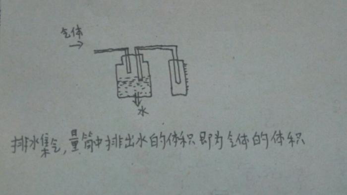 测量气体体积的装置及使用方法